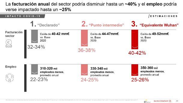 Impacto de Covid-19 en la hostelería en España