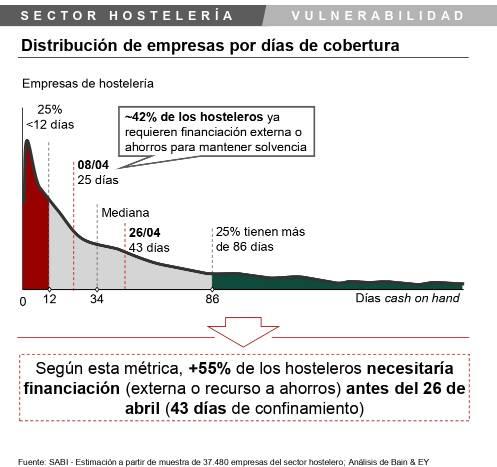 profesionalhoreca, Impacto de Covid-19 en la hostelería en España
