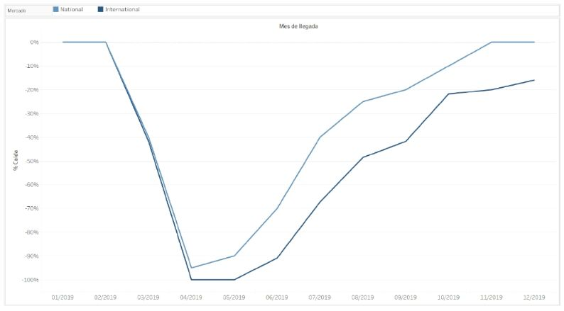 profesionalhoreca, gráfica de un estudio realizado por Simon-Kucher & Partners sobre el turismo español en verano de 2020