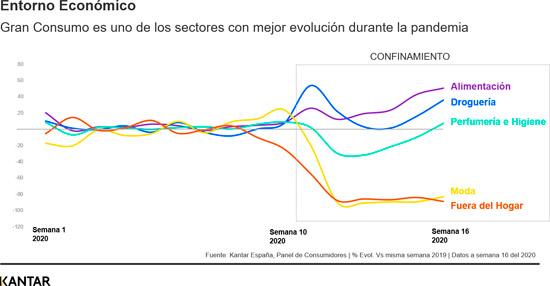 profesionalhoreca, gráficos de consumo dentro y fuera del hogar, por Kantar