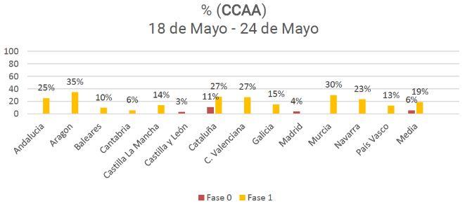profesionalhoreca, gráfica del Observatorio de la Desescalada de los Bares y Restaurantes, junio 2020