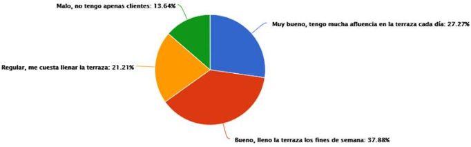 profesionalhoreca, encuesta de Hostelería Madrid