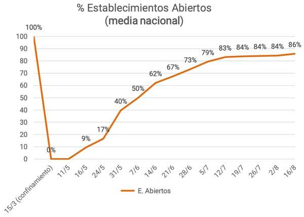 Profesionalhoreca, Onservatorio de la Desescalada, porcentaje de establecimientos hosteleros abiertos