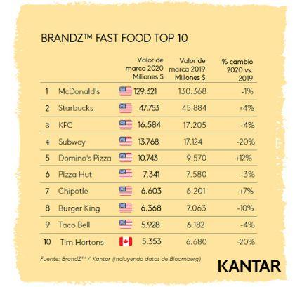 profesionalhoreca, el Top10 del fast food según el ranking BrandZ