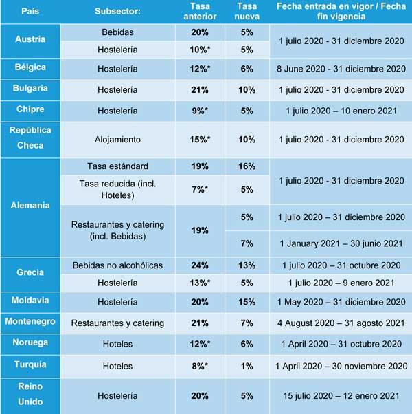 Profesionalhoreca, IVA reducido en para la hostelería en países europeos