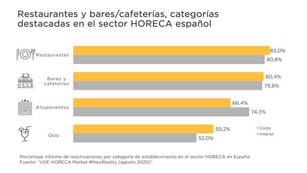 Profesionalhoreca, reactivación de la hostelería por sectores, informe de Uve Solucions