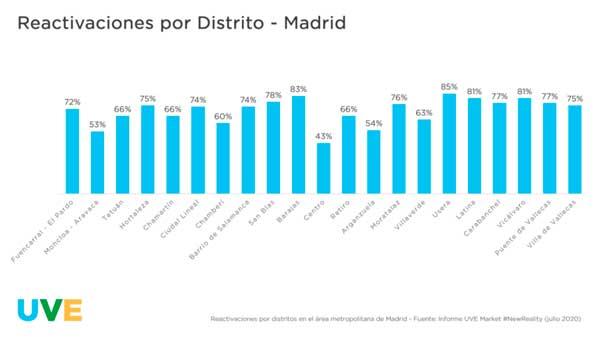 Profesionalhoreca, reactivaciones de la actividad hostelera por distrito en Madrid, según el Estudio de Uve Market