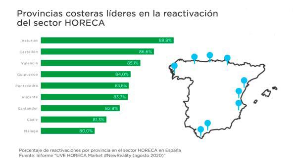 Profesionalhoreca, reactivación de la hostelería por provincias, informe de Uve Solucions