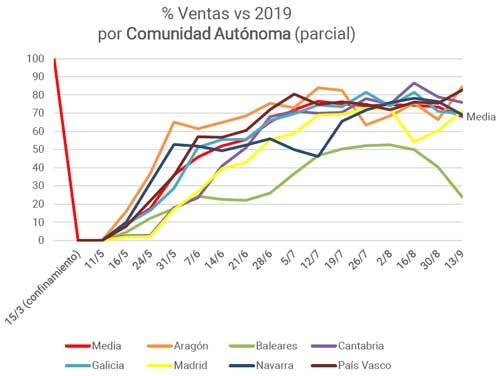 Profesionalhoreca, ventas hosteleras pr CC AA, Observatorio de la Desescalada de los Bares y Restaurantes en España (ODBR)