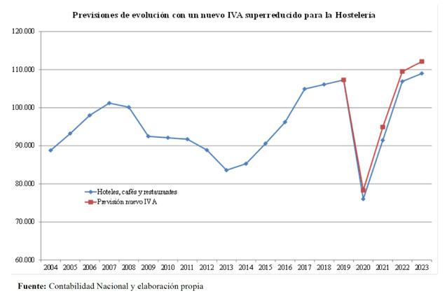 Profesionalhoreca, IVA reducido en hostelería