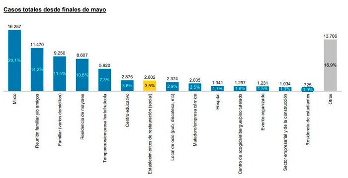 Profesionalhoreca, gráfica de casos de Covid en España desde finales de mayo