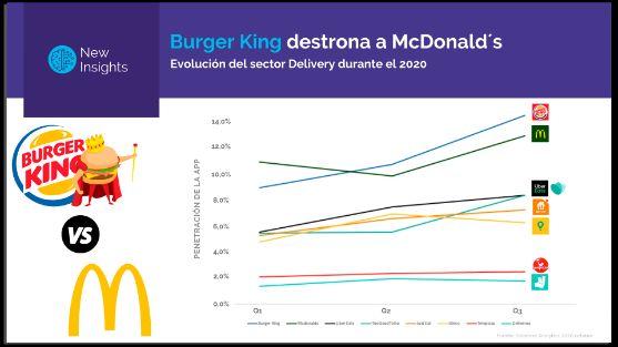 Profesionalhoreca, evolución del delivery en España en el tercer trimestre de 2020, por Smartme Analytics