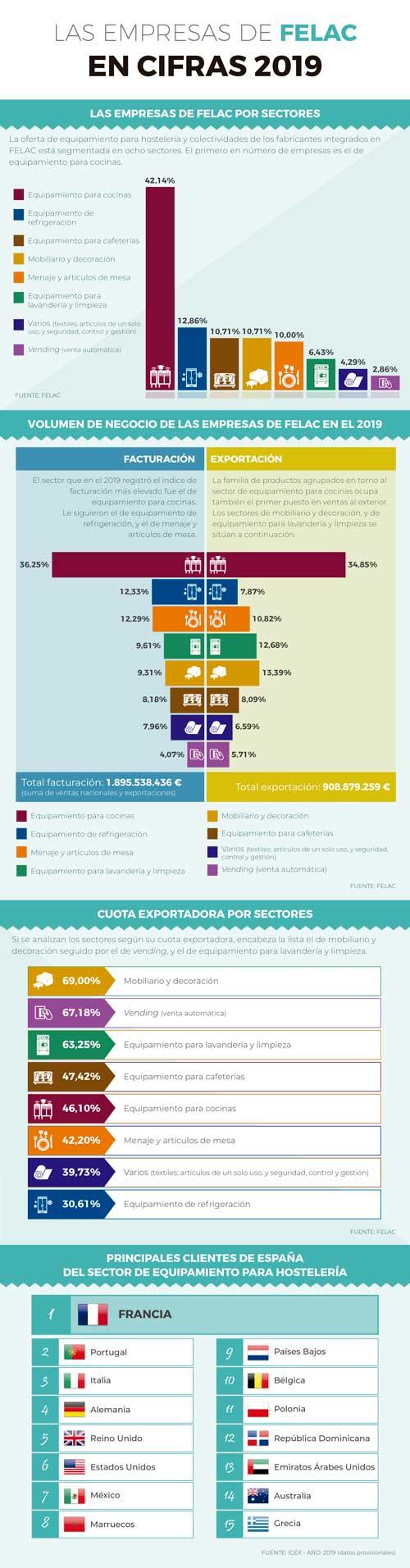 Profesionalhoreca, infografía de Felac sobre la industria del equipamiento de hostelería en 2019