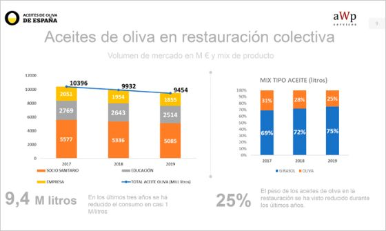 Profesionalhoreca, gráfica del estudio sobre el aceite de oliva en la restauración colectiva