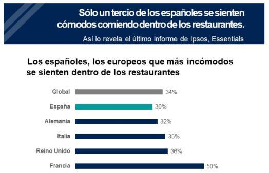 Profesionalhoreca, gráfica de Ipsos sobre el temor en Europa a comer en un restaurante