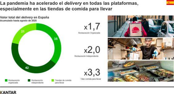 Profesionalhoreca, cuadro de Kantar sobre la aceleración del delivery en España