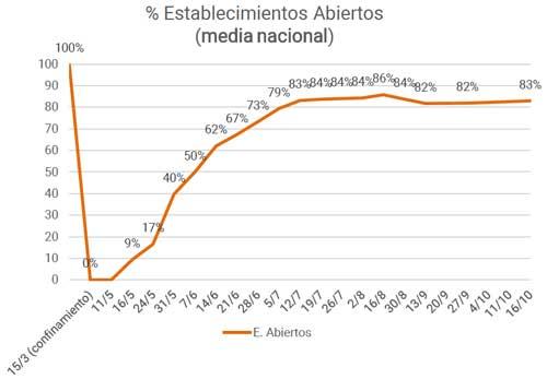 Profesionalhoreca, gráfica de establecimientos hosteleros abiertos, Observatorio de la Desescalada