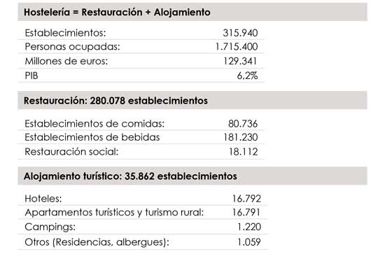 Profesionalhoreca, establecimientos de la hostelería española en 2019. Fuente: Anuario de la Hostelería 2020
