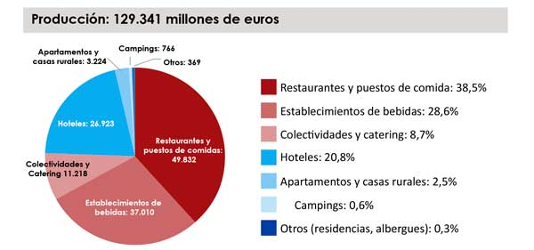 Profesionalhoreca, producción de la hostelería española en 2019