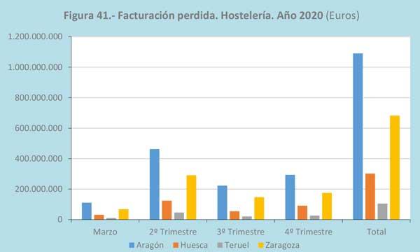 Profesionalhoerca, facturación perdida en la hostelería aragonesa en 2020