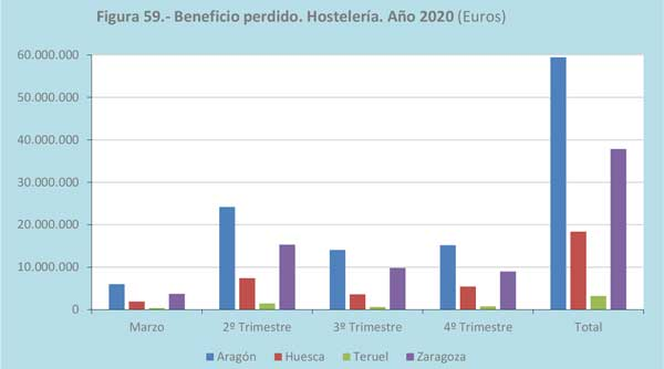 Profesionalhoerca, beneficio perdido en la hostelería aragonesa en 2020