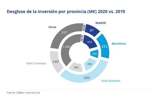 Profesionalhoreca, tabla de  inversión hotelera por provincia en 2020 vs 2019, por Colliers