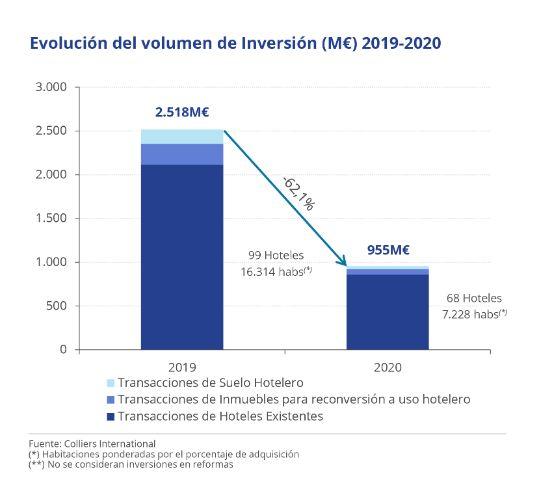 Profesionalhoerca, volumen de inversión hotelera en España 2020 vs 2019, por Colliers