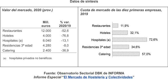 Profesionalhoreca, datos del mercado español de hostelería y colectividades en 2020, según DBK