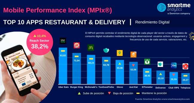 Profesionalhoreca, Top 10 apps de restauración t delivery, por Smartme Analytics