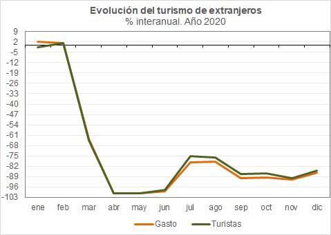 Profesionalhoreca, gráfica de la evolución del turismo extranjero en España en 2020