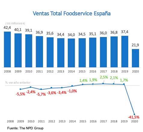 Profesionalhoreca, ventas del foodservice en España en 2020, fuente: NPD Group