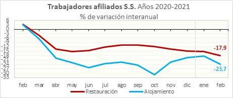 Profesionalhoreca, gráfica de trabajadores asociados a la Seguridad Social en los años 2020 y 2021