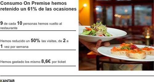 Profesionalhoreca, datos del consumo en el restaurante, estudio de Kantar