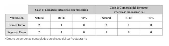 Profesionalhoreca, tabla del estudio de Soler y Palau sobre ventilación y Covid