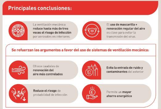 Profesionalhoreca, conclusiones del estudio de Soler y Palau sobre ventilación y Covid