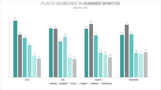 Profesionalhoreca, búsqueda de vuelos a cinco países mediterráneos, gráfica de Lybra