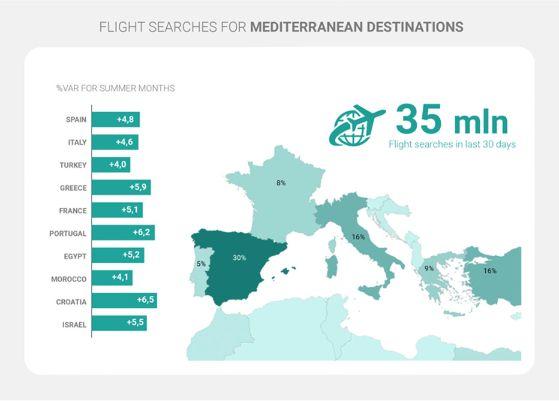Profesionalhoreca, búsqueda de vuelos a los países mediterráneos, gráfica de Lybra