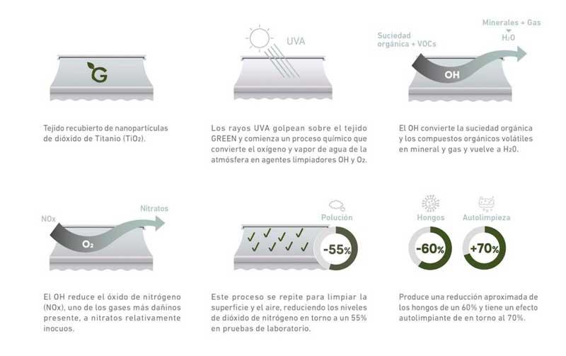 Profesionalhoreca, esquema explicativo de cómo funcionan el tejido Green