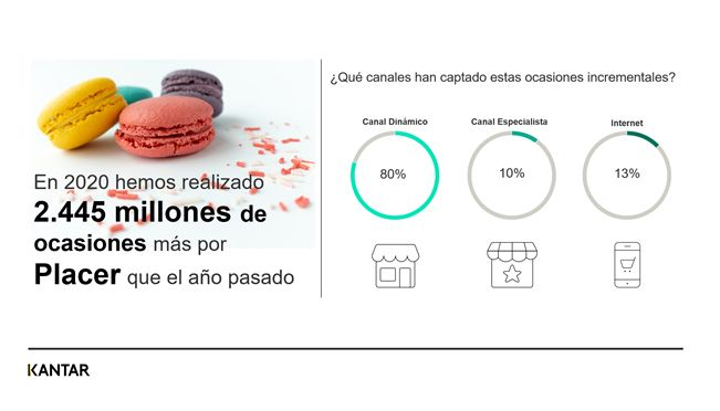 Profesionalhoreca, gráfica del estudio Kantar sobre hábitos de consumo
