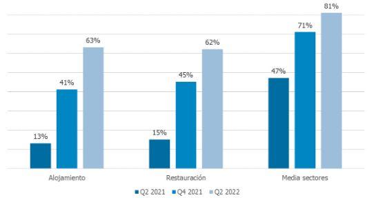 Profesionalhoreca, gráfica sobre la previsiones de recuperación según sectores, según Randstad