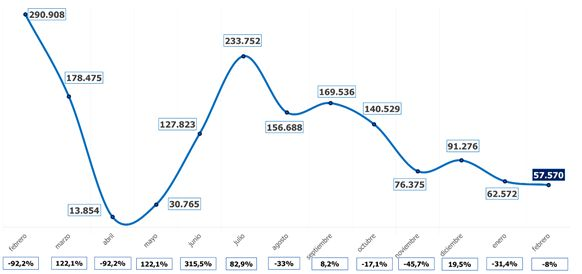 Profesionalhoreca, evolución de la contratación en la hostelería en el último año. Fuente: Randstat