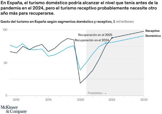 Profesionalhoreca, gráfica del turismo doméstico en España