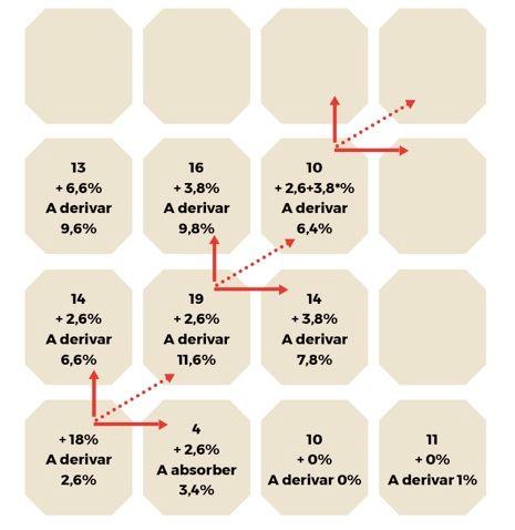 ProfesionalHoreca, gráfico de la fórmula CPD contra la saturación turística