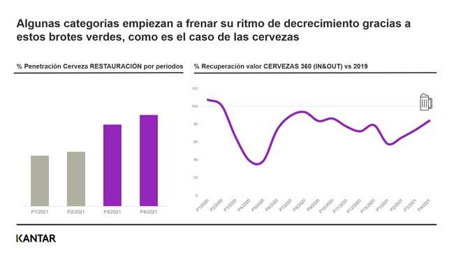 Profesionalhoreca, gráfica de Kantar sobre la recuperación de las ventas de cerveza en hostelería