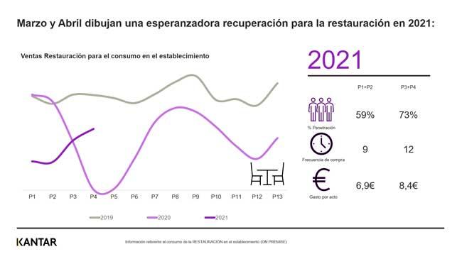 Profesionalhoreca, gráfica de Kantar sobre la evolución de las ventas de la restauración