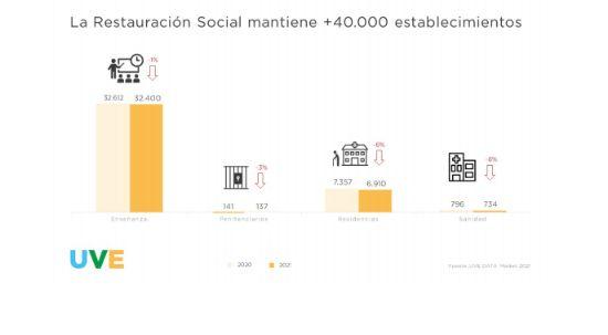"Profesional Horeca informe ""UVE Market 2021"""