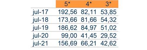 Profesionalhoreca, tabla de ingreso medio por habitación disponible en ciudades de 100.000 a 500.000 habitantes. Fuente: Cehat