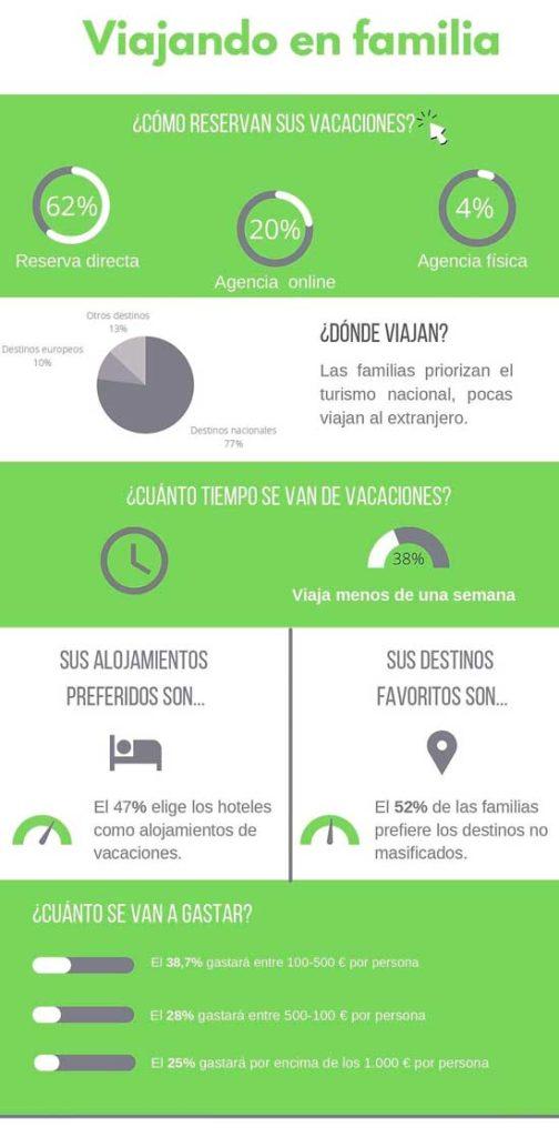 Profesionalhoreca, infografía de los viajes de las familias españolas en 2021